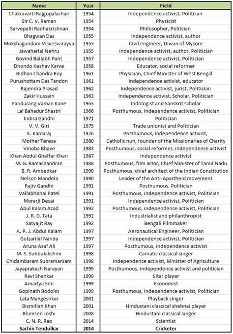 list of list of all bharat ratna award winners