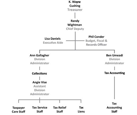 Salt Lake County Property Tax Records Treasurer Org Chart