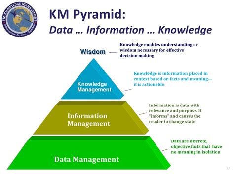 The Answer Is A And Management Wisdom Soft Cover knowledge management in the department of defense