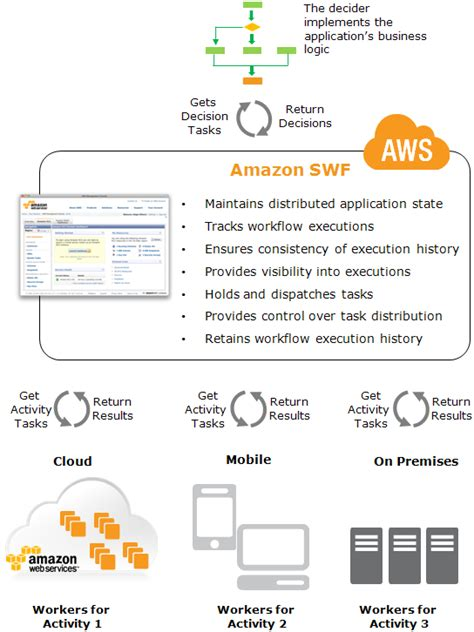 cloud workflow management automating analytic workflows on aws aws big data