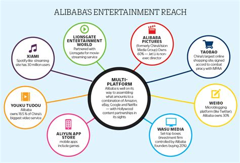Alibaba Entertainment   china s alibaba rolls in to hollywood looking for partners