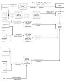 Data Flow Diagram Template Visio by Physical Data Flow Diagram Visio Physical Free Engine