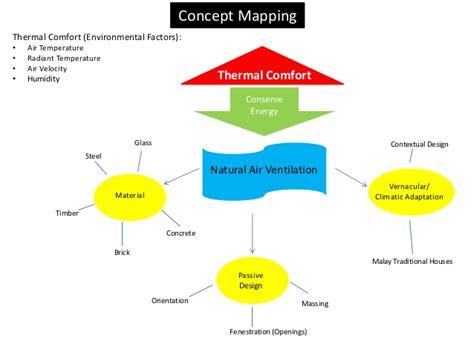 air temperature human comfort asian architecture presentt