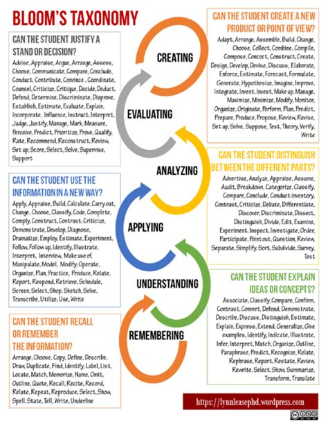 Blooms For And by Bloom S Taxonomy Teaching Learning Everything In Between