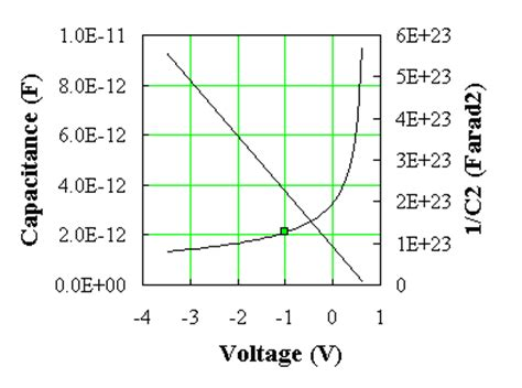 what is diode capacitance 4 5 the p n junction capacitance