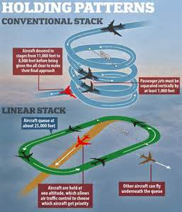 holding pattern sow meaning london s infamous stacking air traffic system may be
