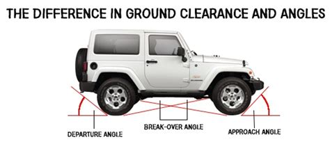 Jeep Wrangler?S Ground Clearance and Angles