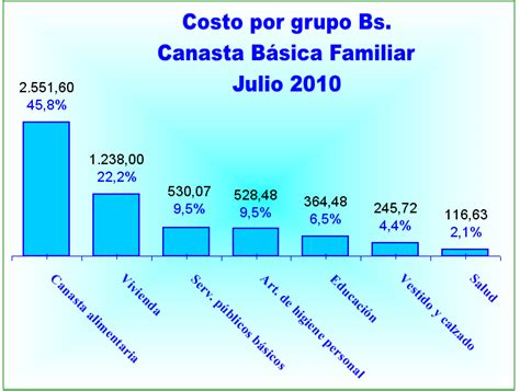 el costo de la canasta familiar ajulio 2016 el ipc cendas la canasta b 225 sica familiar aument 243 1 6 en julio