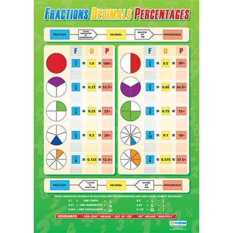 printable fraction poster 6 best images of printable fraction poster fraction wall