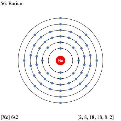 Barium Protons by Ba Barium Element Information Facts Properties Trends