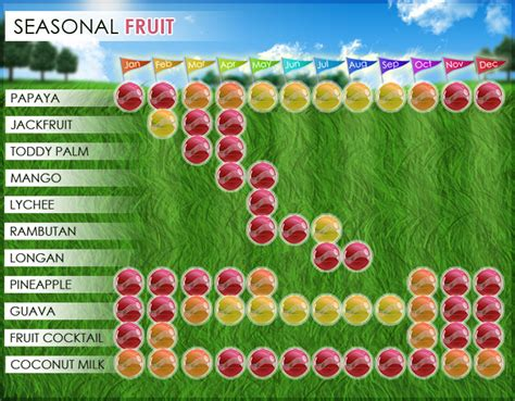 fruit seasons season of fruit