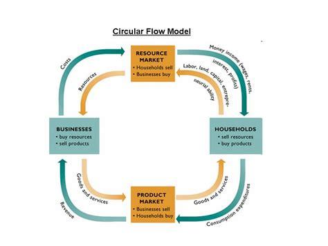 circular flow diagram econ macro circular flow no bull economics lessons
