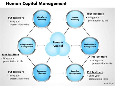 human capital planning template ppt definition of human resource development powerpoint