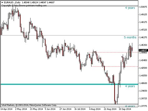 indicator pz support resistance forex trading software