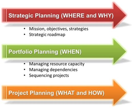 Portfolio Optimization Ppmexecution Com Portfolio Strategic Plan Template