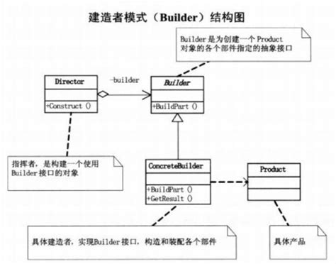 builder pattern abstract factory design pattern three builder pattern observer pattern