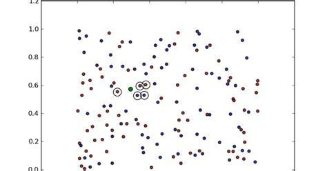 pattern recognition k nearest neighbor the glowing python k nearest neighbour classifier