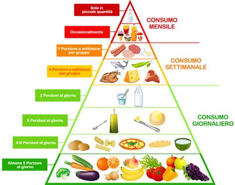 tavola delle calorie la tabella peso ideale