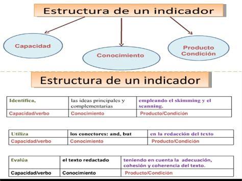 anexo n 186 13 devoluci 243 n de pagos en exceso por como hacer los indicadores de evaluacion indicadores de