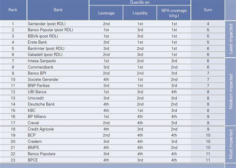 los bancos espa 241 oles los m 225 s saneados de europa seg 250 n