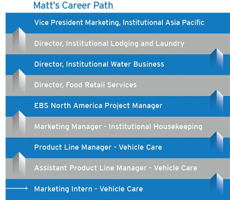 Post Mba Career Paths List by With Mba Degree Baskan Idai Co