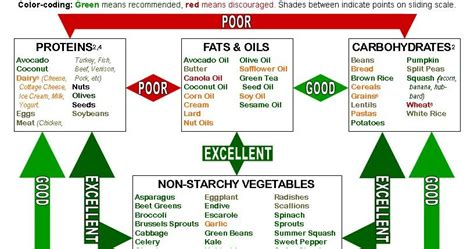 4 health weight management food healthkinect food combining for digestion and weight