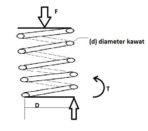 Elemen Elemen Mesin Dalam Perancangan Mekanis Jilid 1 perancangan pegas ulir helical teknik mesin1