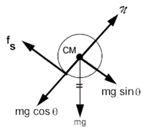 free diagram rotational motion rotational dynamics