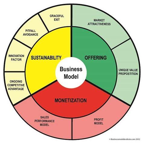 business plan model template 17 best ideas about business model template on