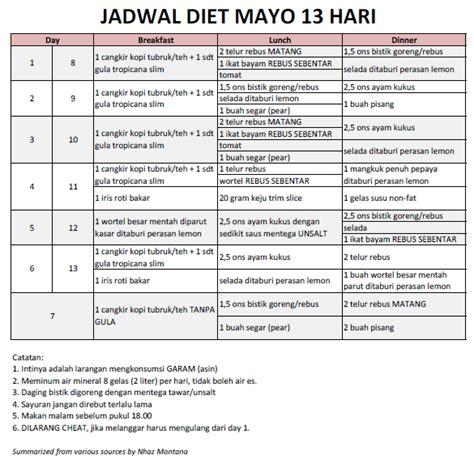 Murah Mayonnaise Mclewis 1 Kg diet mayo menurunkan berat sai 8 kg dalam 13 hari nonikhairani