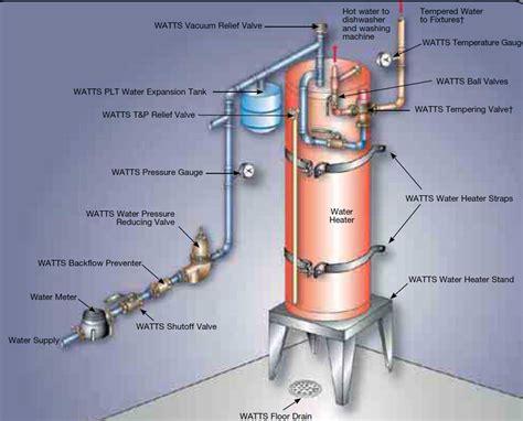 water heater recirculation pump noise repair water heater valve