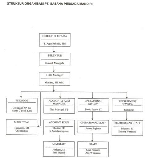 desain struktur organisasi pt indofood tugas struktur organisasi pt sasana persada mandiri