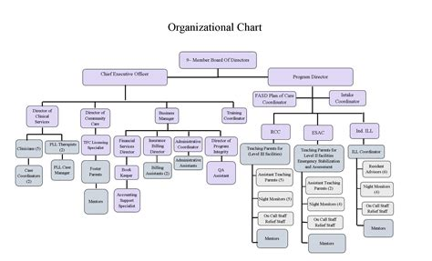 hiearchy chart image gallery it organization structure