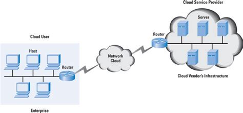 cloud network drive for business what is cloud networking or cloud based networking