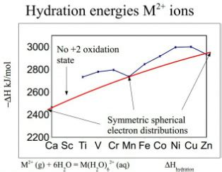 hydration enthalpy trend transition metal properties chemistry revision site