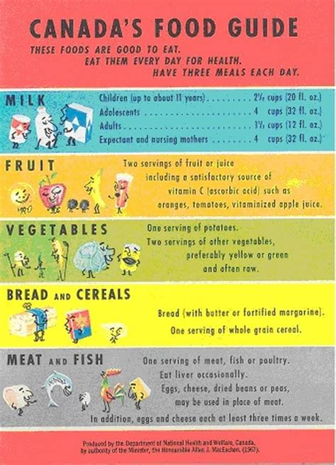 printable version canada s food guide canada s food guide throughout the years the globe and mail