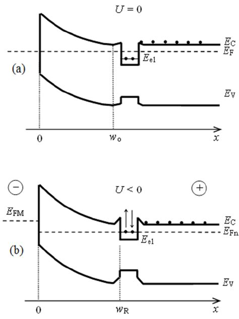 schottky diode energy diagram energy band diagram of schottky diode with n type base and qw black