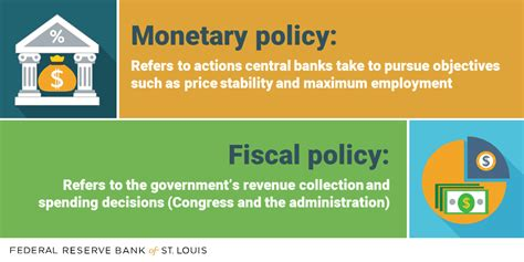 monetary policy vs fiscal policy fiscal vs monetary policy here s the difference st