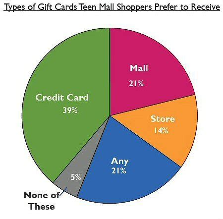 Teen Gift Cards - celebrate with style gift cards for teens