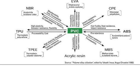 polymers - Which Is Better Ethylene Vinyl Acetate Vs Polypropylene