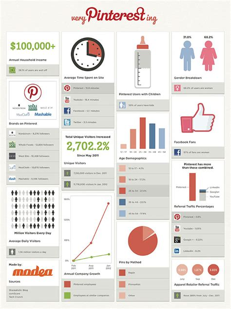 pinterest us pinterest infographics everything you need to know how to