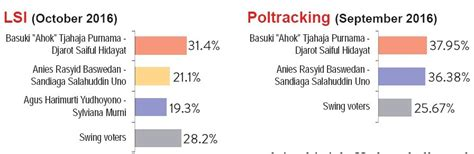 ahok net worth ahok in striking distance survey says politics the