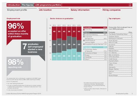 Iese Mba Employment Report 2015 by Masters In Management Employment Report 2015