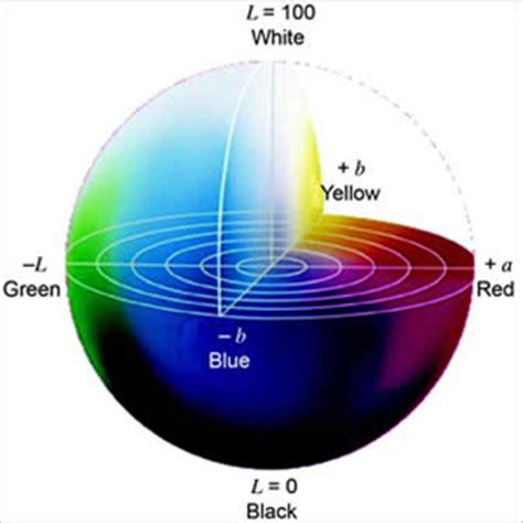 color lab color space color model color hex color codes