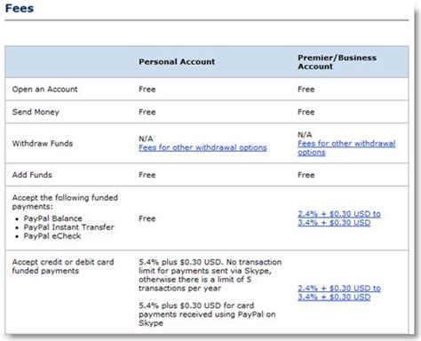 can t make credit card payments paypal account premium or personal make money