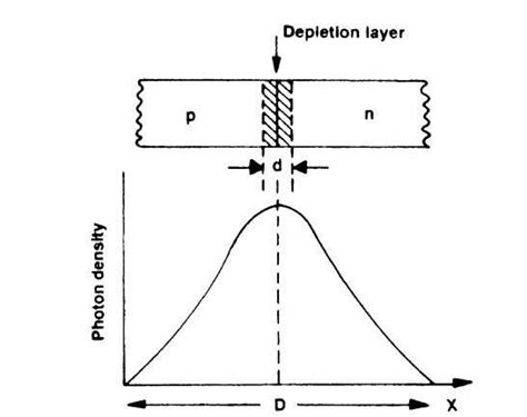 heterostructure laser diode applications optical properties of materials part 5