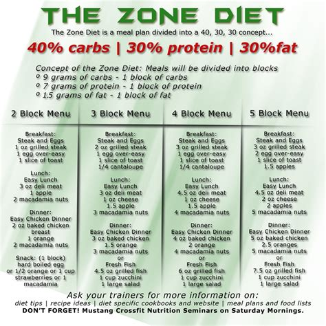 zone carbohydrates the zone diet to lose up to 5 pounds in a week