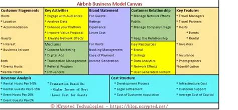 airbnb revenue model what is airbnb s business model quora