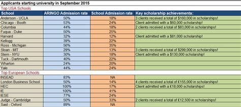 One Year Mba Admission Stats by Aringo Admission Statistics For Our Clients