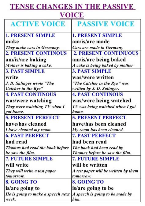 pattern in changing active to passive voice 90 best images about english grammar solution on pinterest